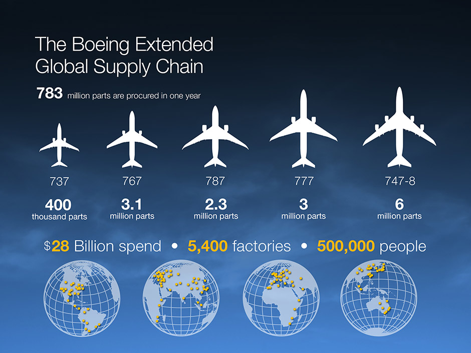 management accounting boeing Start your career at boeing and work alongside amazing teams gain valuable experience and help us build something better.