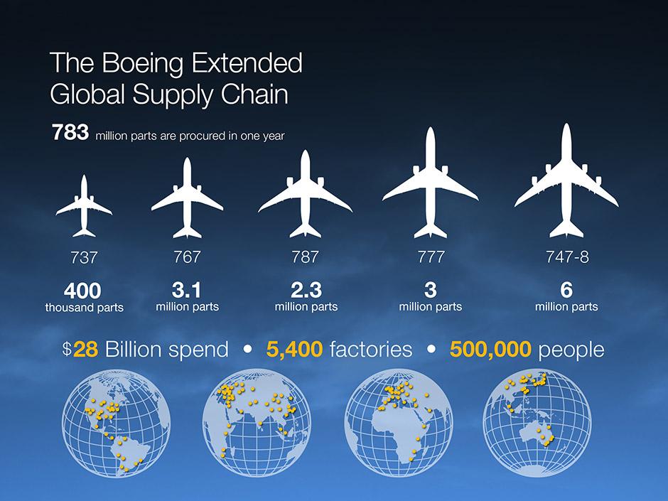 world class supplier quality boeing 787 updates