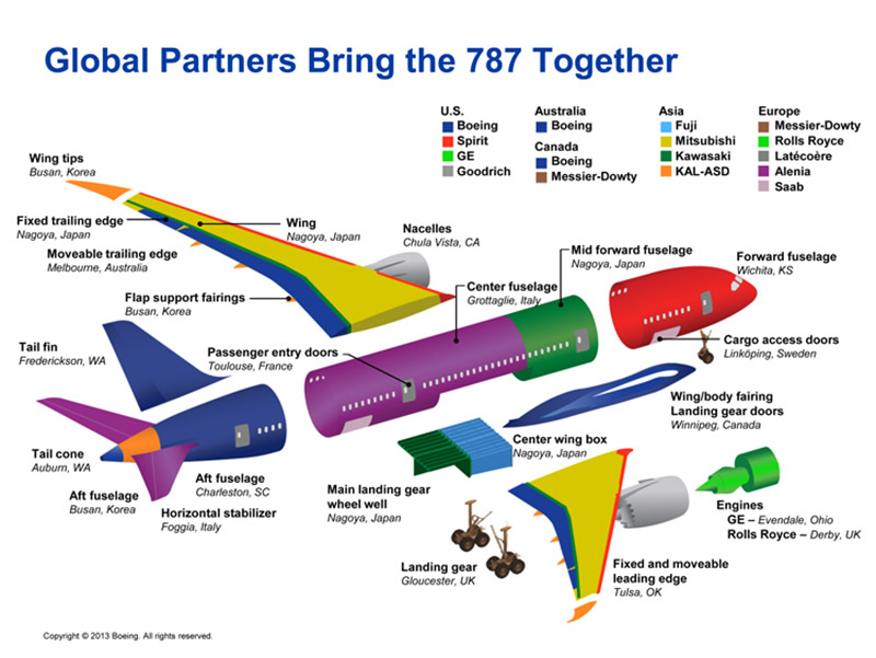 Aviation Experts - Boeing 787 Updates
