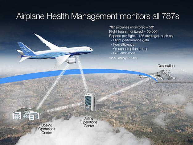 Connected Flight Boeing 787 Updates