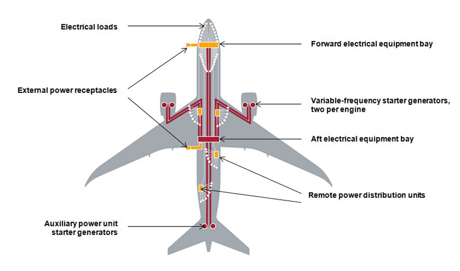 787 Electrical System - Boeing 787 Updates on special a plane, how much is 3 figures, how planes fly,
