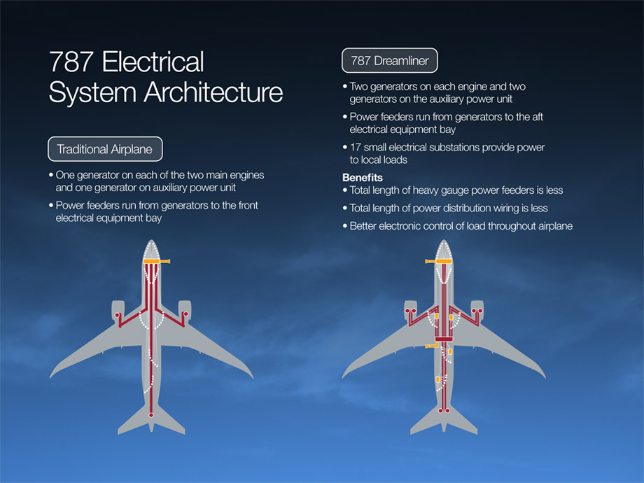 787 Electrical System Boeing 787 Updates